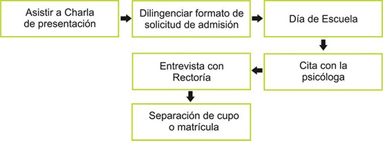 cuadro 2
